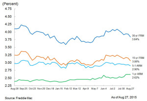 This Week's Average Mortgage Rates
