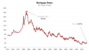 Mortgage Rates Fall….Again