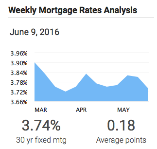 The Three Most Important Factors That Affect Mortgage Rates