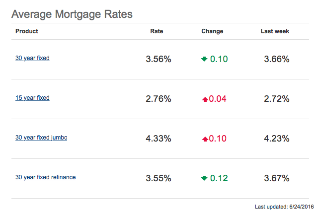 Time To Lock In! Mortgage Rates Drop (Again)