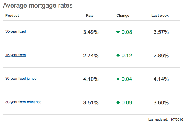 Will Mortgage Rates Hit 4% in 2017?
