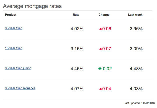 How Will Higher Mortgage Rates Affect the Housing Market?
