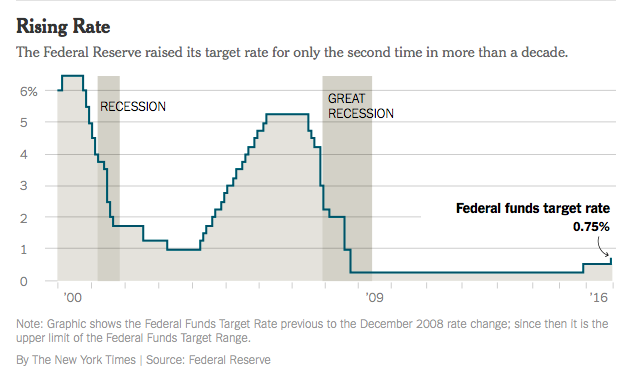 What the Federal Reserve's Rate Hike Means for Buyers