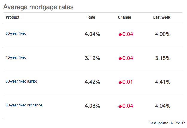 Mortgage Rates Tick Slightly Higher