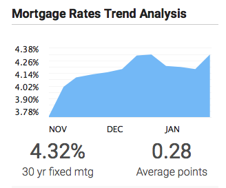 The Nation's Mortgage Rates Are Back on the Rise