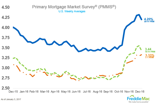 Mortgage Rates Finally Fall, Ending 9-Week Streak