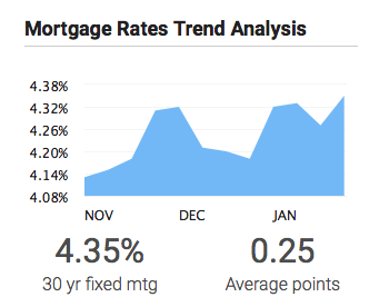 Mortgage Rates Crawl Higher Week of Feb 17th