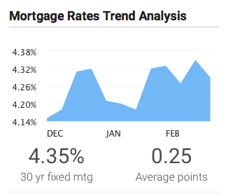 Mortgage Rates Float Higher Week of Feb 27th