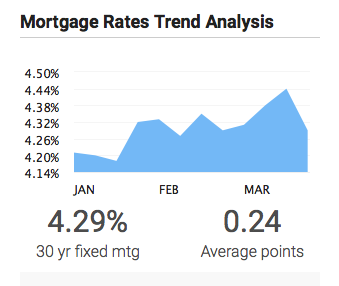 Mortgage Rates Dip as Spring Market Heats Up