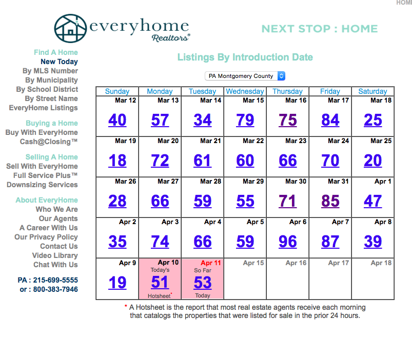 EveryHome.com Updating Every Fifteen Minutes!