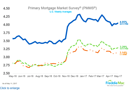 Mortgage Rates Crawl Higher in May