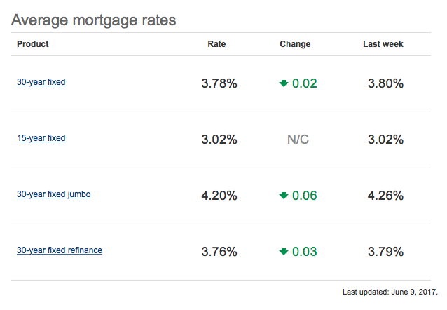 Mortgage Rates Tumble to Seven-Month Low