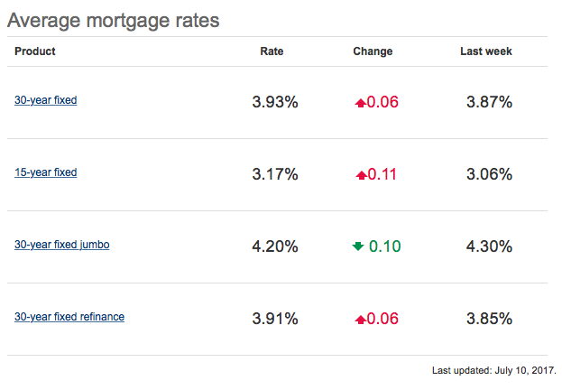 Mortgage Rates Crawl Higher But Remain Under 4%
