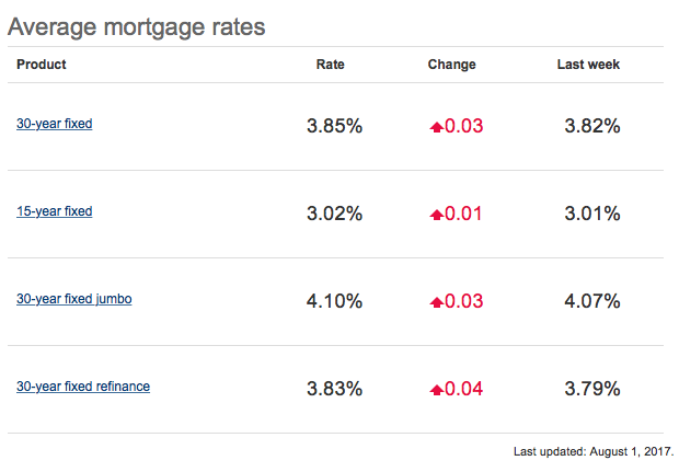 Mortgage Rates Climb Slightly Higher