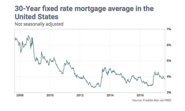Mortgage Rates Plunge to Lowest Level of 2017