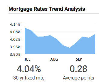 Mortgage Rates Climb Slightly Higher in October
