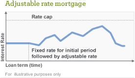 Adjustable Rate Mortgages Rise in Popularity