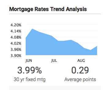 Mortgage Rates Climb But Remain Under 4%
