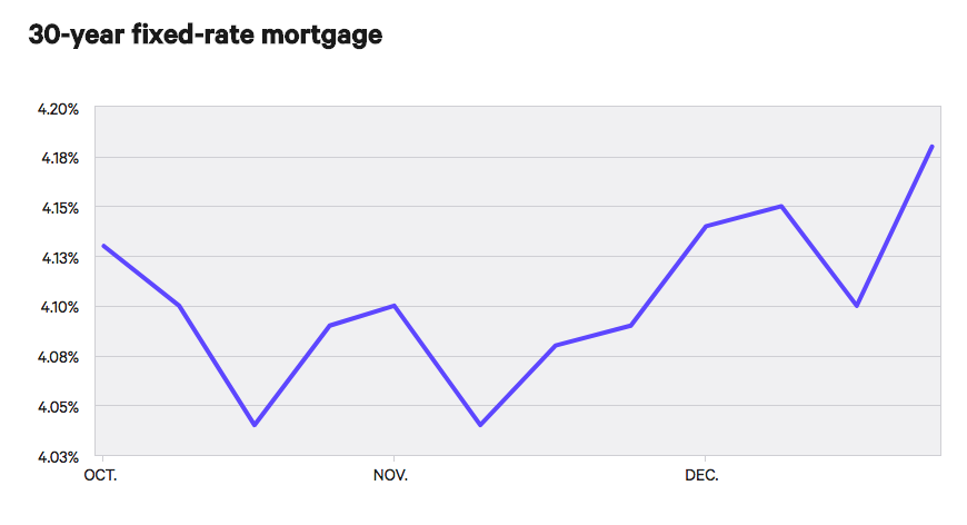 Mortgage Rates Climb Higher as Spring Season Approaches